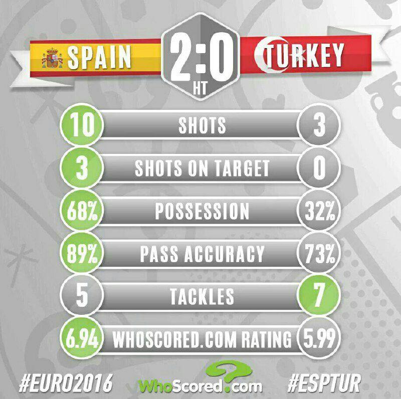 اسپانیا 2 - ترکیه 0 +تصاویر