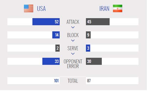 ایران یک – آمریکا  3 / بلندقامتان حریف قهرمان جهان نشدند