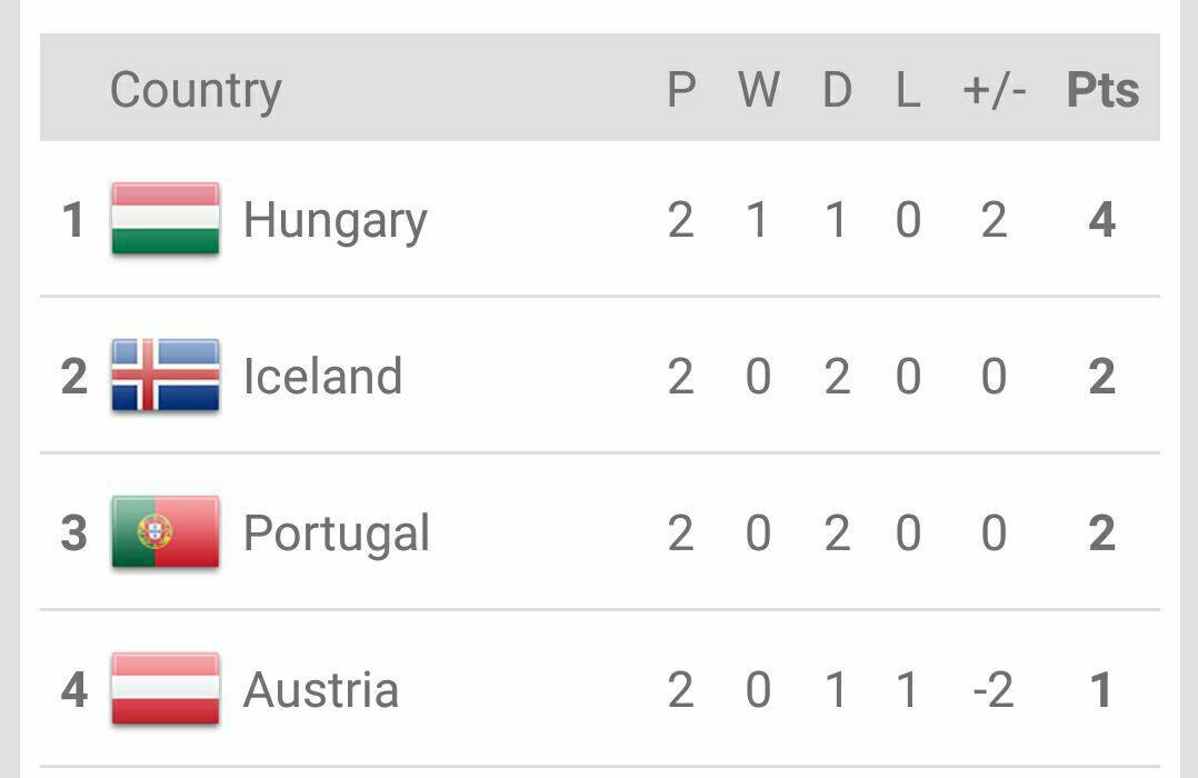 پرتغال 0 - اتریش 0 / سایه سنگین حذف، بالای سر یاران رونالدو + گزارش تصویری