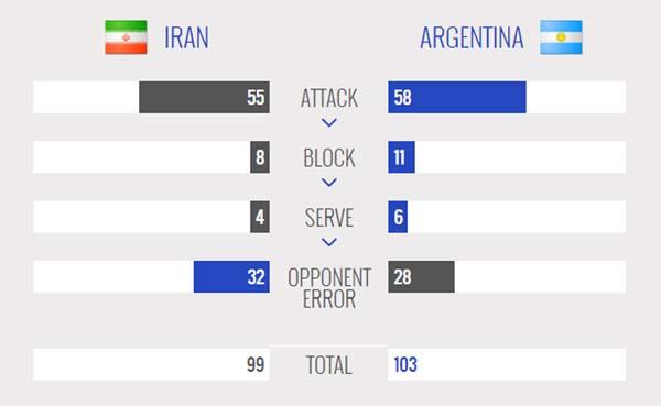 ایران 3 - آرژانتین 2 / جدال مردان آرژانتینی را لوزانو بُرد