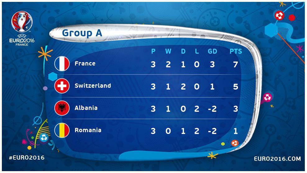 فرانسه و سوئیس به تساوی رضایت دادند + گزارش تصویری