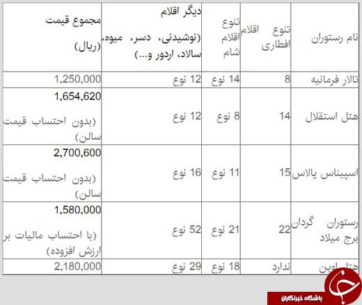 هزینه افطار لوکس در تهران چقدر است؟