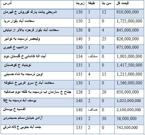 قیمت فروش آپارتمان مناطق مختلف تهران + جدول