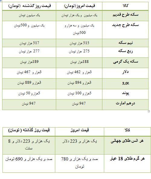 قیمت سکه و ارز در بازار تهران + جدول