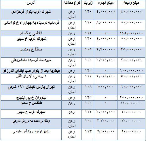 قیمت رهن و اجاره واحدهای اداری + جدول