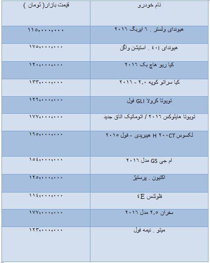 قیمت خودروهای وارداتی 100 تا 200 میلیون + جدول