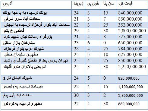 قیمت فروش مغازه در مناطق مختلف تهران + جدول