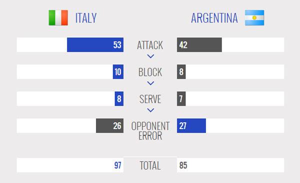 ایتالیا 3 – آرژانتین یک / شکست شاگردان ولاسکو پیش چشم هواداران ایرانی
