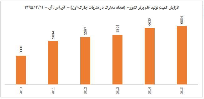رشد تولید علم برتر در ایران/ ارتقا چند برابری سطح کیفیت پژوهش در کشور