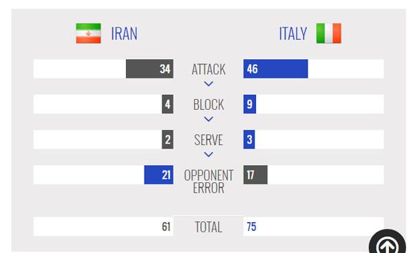 ایران صفر - ایتالیا 3/ شکست شاگردان لوزانو مقابل ایتالیا