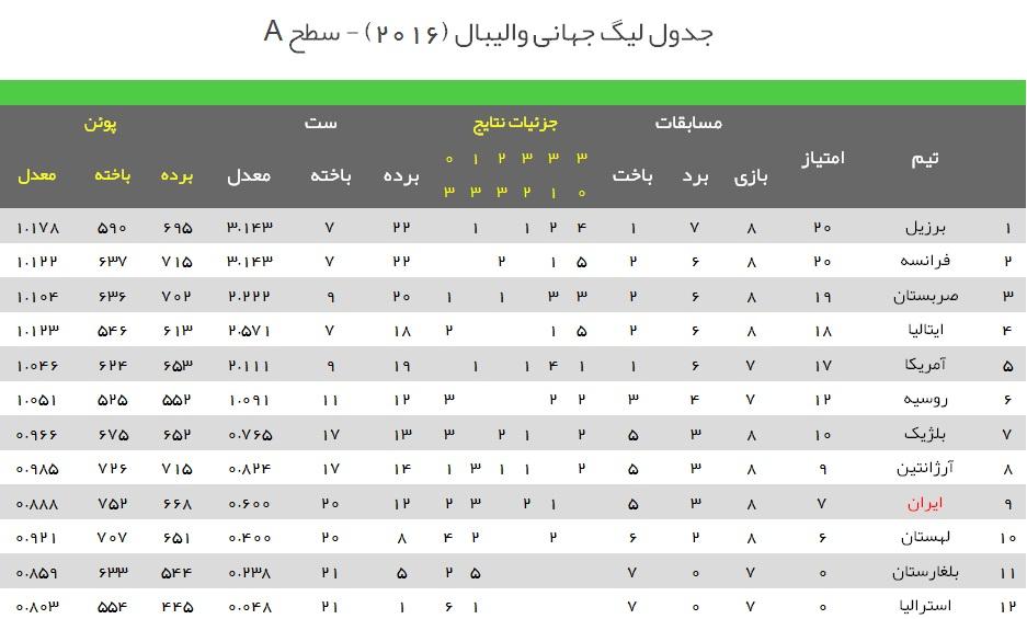 ایران صفر - ایتالیا 3/شکست شاگردان لوزانو مقابل ایتالیا+گزارش تصویری و فیلم