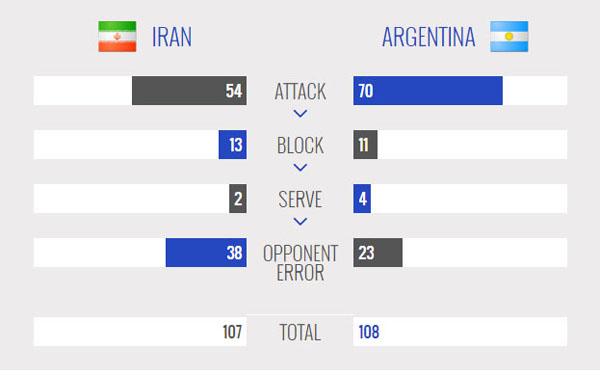 ایران 2- آرژانتین 2/ جنگ مربیان آرژانتینی در هیاهوی آزادی
