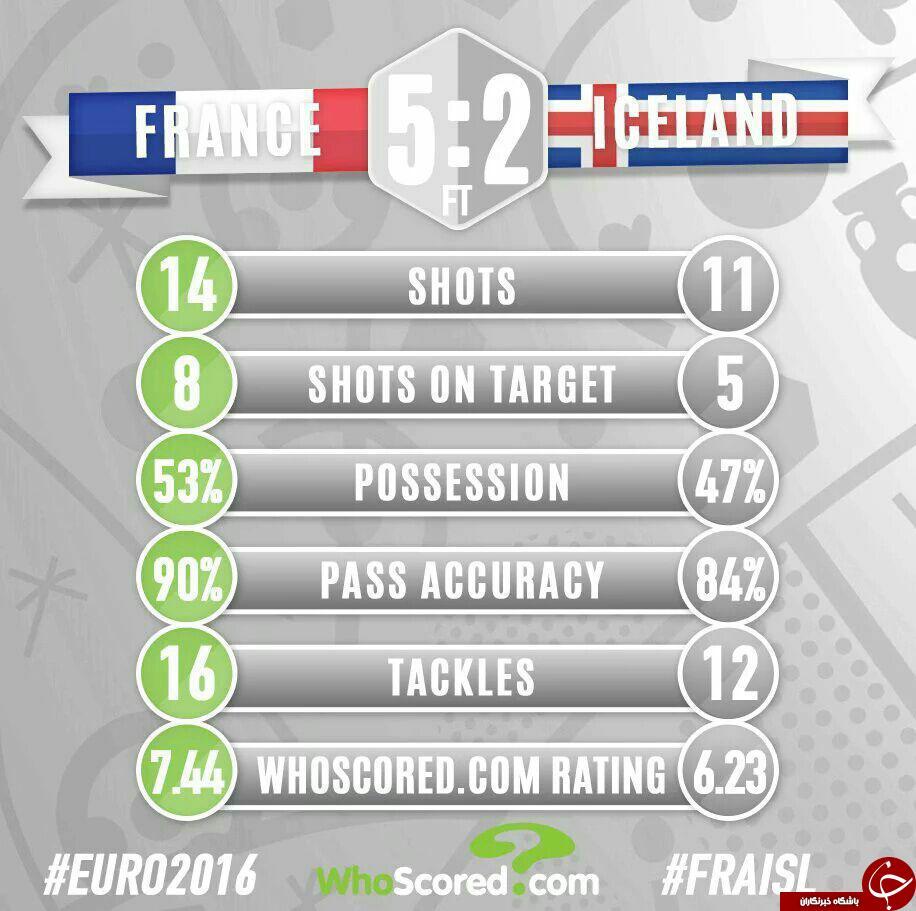 ریشه میخچه فرانسه 5 - 2 ایسلند / یخ در بهشت خروس ها را به نیمه نهایی ...