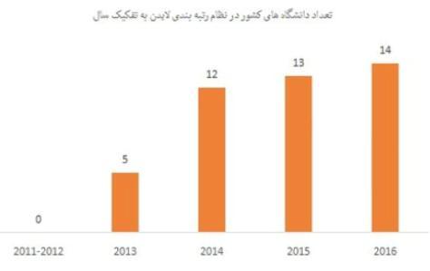 درخشش دانشگاههای ایرانی در رتبهبندیهای جهانی / پای دانشگاهها به دنیا رقابتی باز شد / صدای طبل موفقیت دانشگاهها تا آنسوی کره زمین
