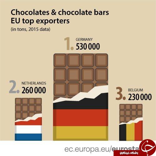 گرامیداشت روز جهانی شکلات توسط کاربران توئیتر +عکس
