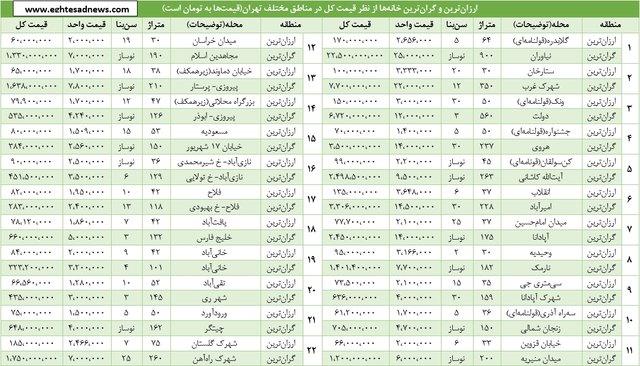 قیمت گرانترین خانۀ تهران 375 برابر ارزانترین خانه