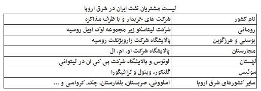 نفت ایران وارد بازار عربستان شد/ لیست ۱۰ مشتری جدید نفت ایران