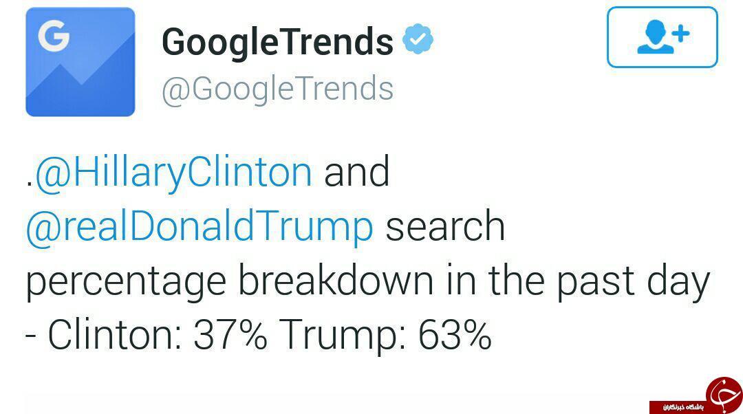 شکست دو نامزد انتخاباتی آمریکا در گوگل