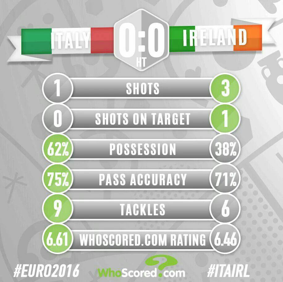 تساوی بدون گل ایتالیا و ایرلند تا پایان نیمه نخست