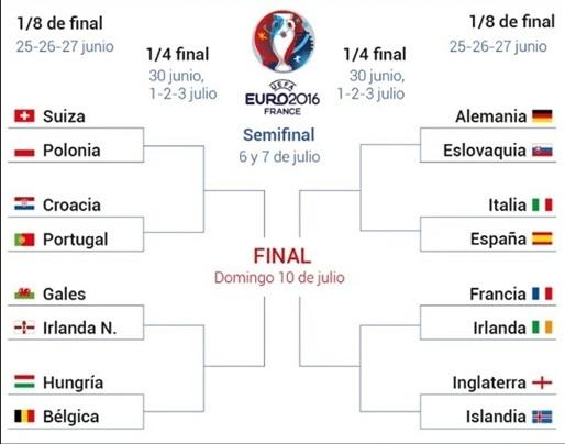16 تیم مرحله یکهشتم نهایی یورو 2016 مشخص شدند + جدول