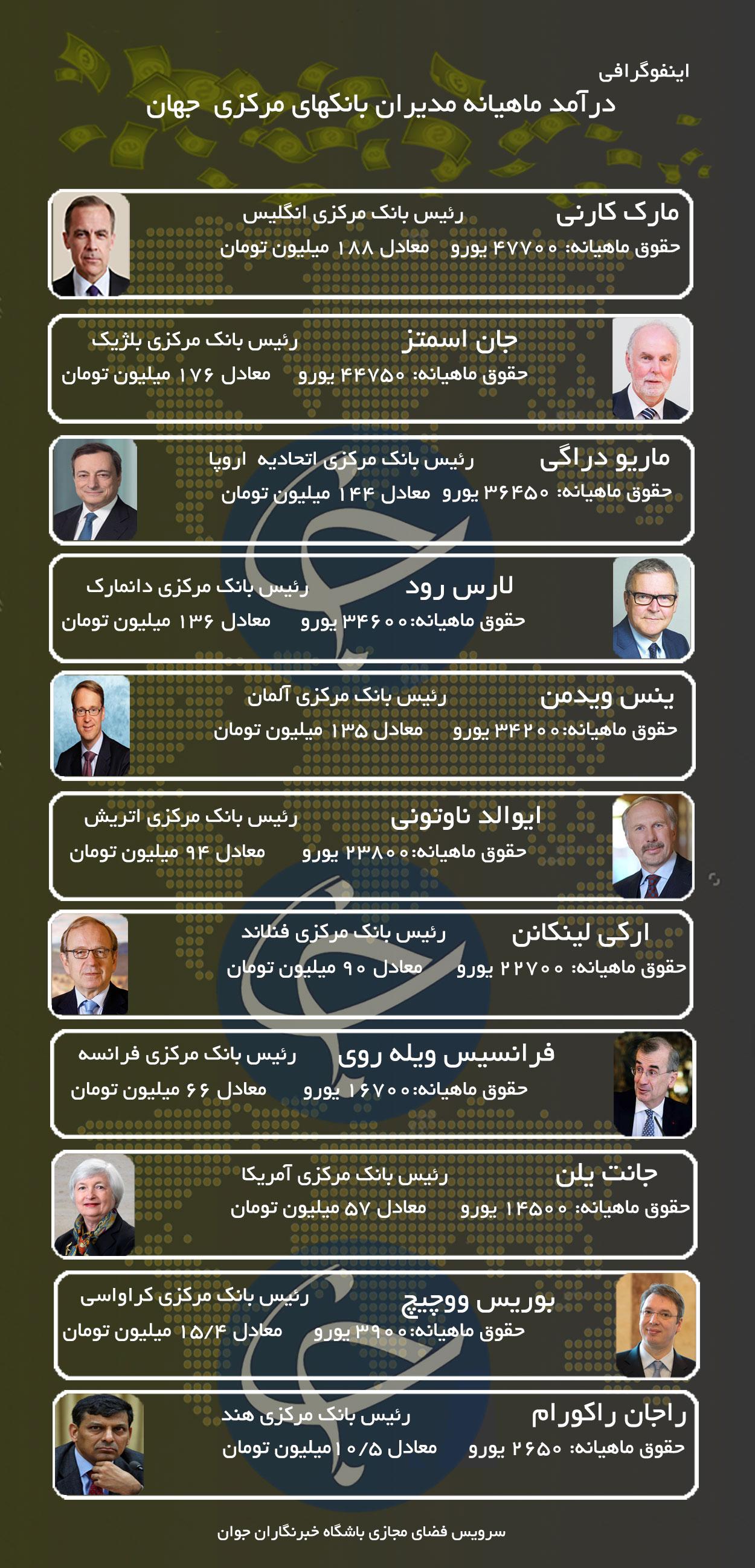 فیش حقوقی مدیران بانک های مرکزی جهان +اینفوگرافی