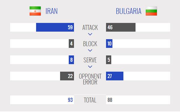 ایران 3 - بلغارستان یک / دومین پیروزی شاگردان لوزانو رقم خورد