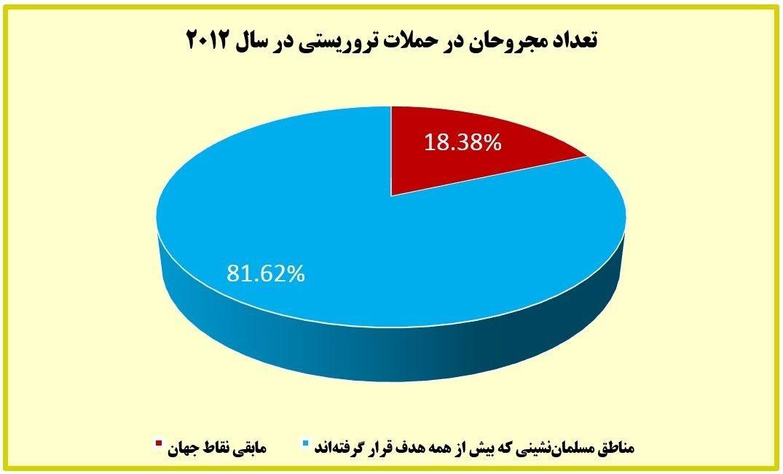 بیش از ۸۲ درصد قربانیان تروریسم در دنیا مسلمانند/چه کسی برای مردم عراق و سوریه و لبنان شمع روشن میکند؟ +آمار و نمودار