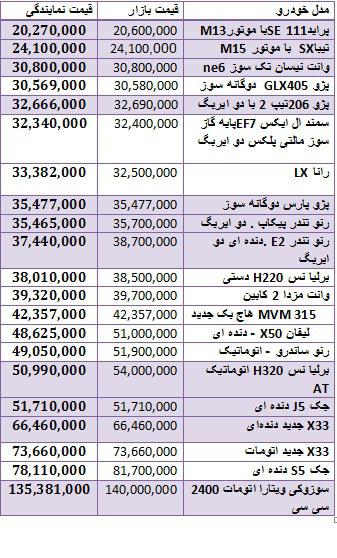 قیمت خودرو داخل  بازار و کارخانه