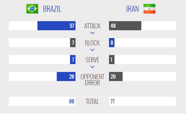 ایران یک- برزیل 3/ شاگردان لوزانو باز هم حریف برزیل نشدند