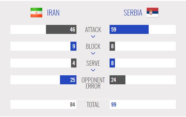ایران یک - صربستان 3 / باخت بلندقامتان مقابل صدرنشین ِ شکست ناپذیر
