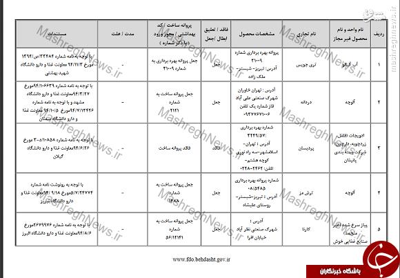 سونامی جعل مجوزهای بهداشتی در بازار مواد غذایی/ کشف 77 برند تقلبی فقط در دو ماه! +سند