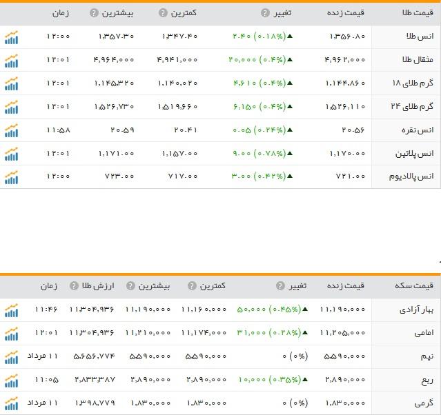 قیمت ارز، طلا و سکه در ارومیه