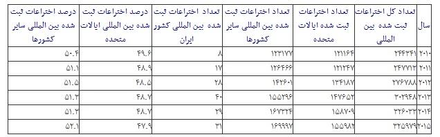 آمار ۶ سال اختراعات دنیا/ وضعیت ثبت اختراع بین المللی ایران