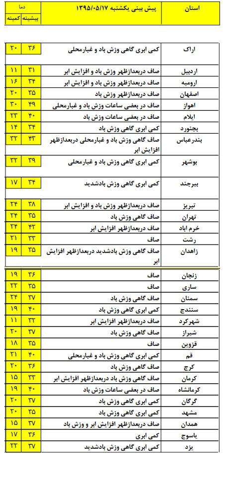 امروز دمای هوای تهران به 38 درجه می رسد