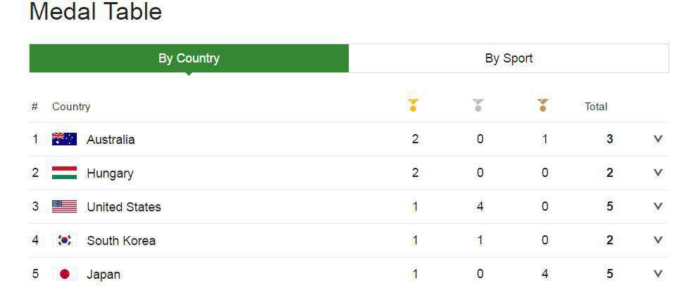 استرالیا در صدر مدال آوران المپیک + عکس