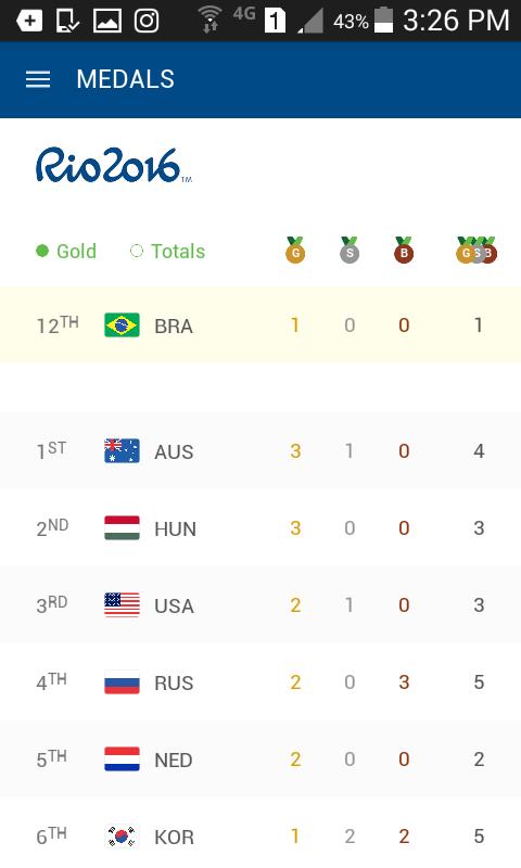 دانلود نرم افزار رسمی المپیک Rio 2016