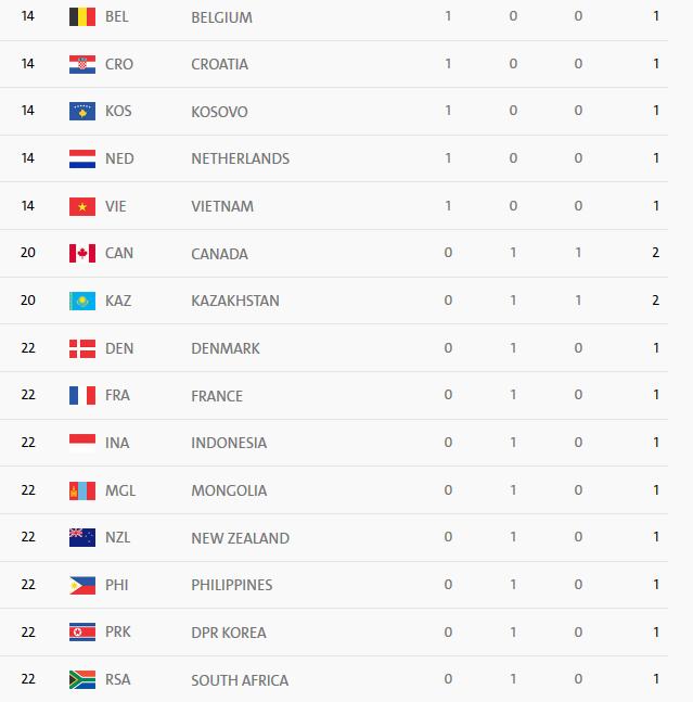 از رکورد شکنی در المپیک تا بازداشت بوکسور المپیکی + نتایج