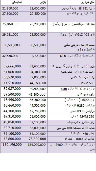 قیمت انواع خودروهای داخلی در بازار + جدول  قیمت انواع خودروهای داخلی در بازار + جدول 4975520 645