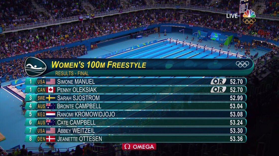 اتفاقی عجیب در فینال شنای بانوان/2 شناگر به مدال طلا رسیدند