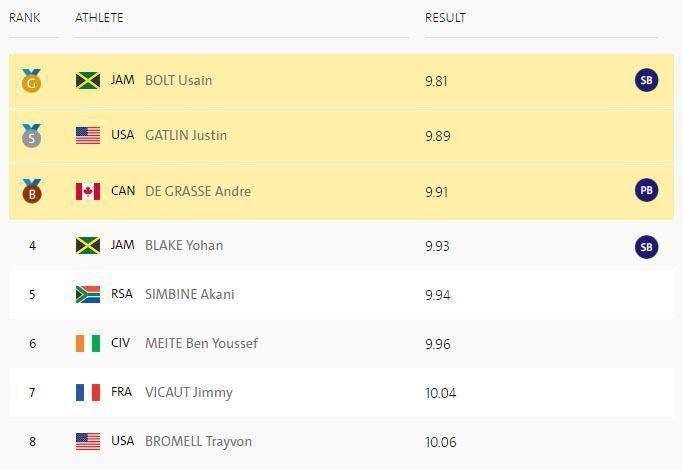 بولت قهرمان دوی 100متر المپیک ریو شد
