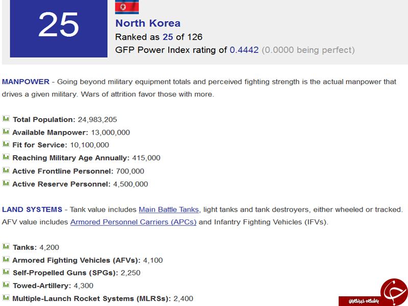 ارتش کره شمالی چندمین قدرت نظامی دنیاست؟ +آمار و جزئیات