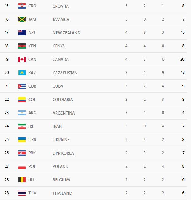 لحظه به لحظه با جدول توزیع مدال المپیک/ایران در جایگاه سی و یکم