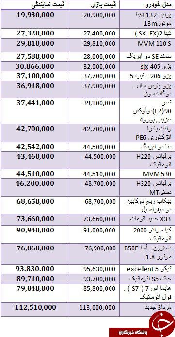 قیمت انواع خودروهای داخلی در بازار + جدول