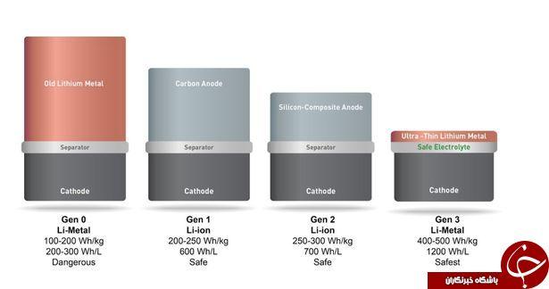 ساخت باتری جدیدی که می تواند عمر گوش های موبایل را دو برابر کند