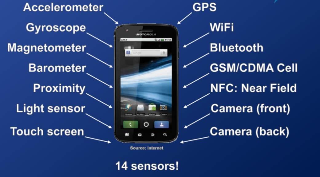جاسوس های کوچک یا سنسور های مفید/حسگرهای گوشی هوشمند خود را بشناسید