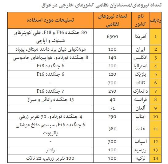 کشورهای جهان هر کدام چند نیروی نظامی در عراق دارند؟ +آمار