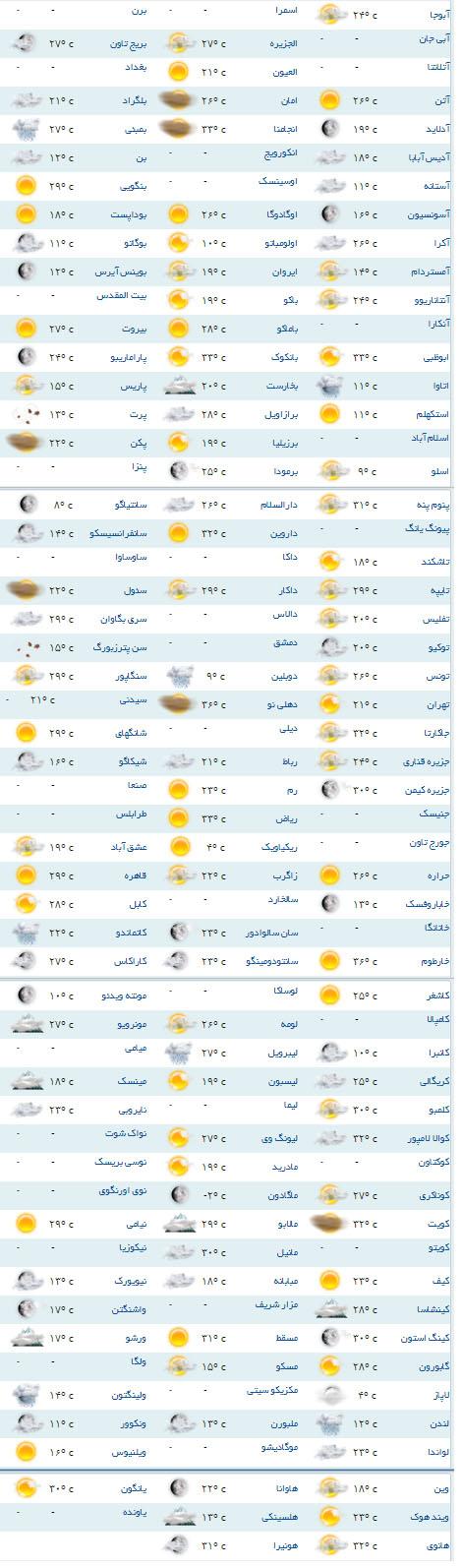 سردترین و گرمترین شهرهای جهان کدام اند؟ +جدول