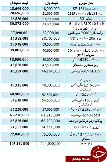 قیمت برخی از خودروهای داخلی در بازار + جدول