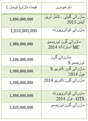 از روند نزولی قیمت سکه و ارز تا قیمت گران ترین خودرو مازراتی در بازار