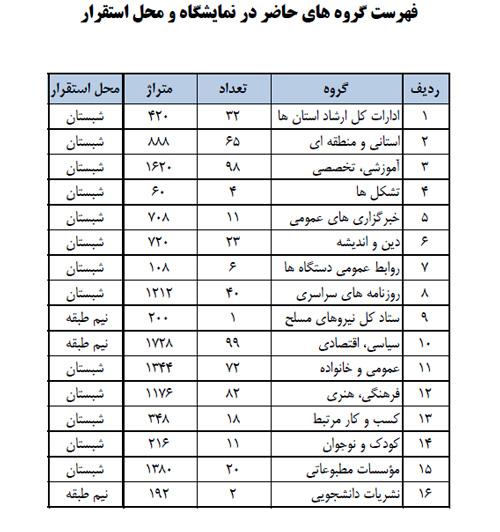 فهرست رسانههای حاضر در نمایشگاه مطبوعات منتشر شد
